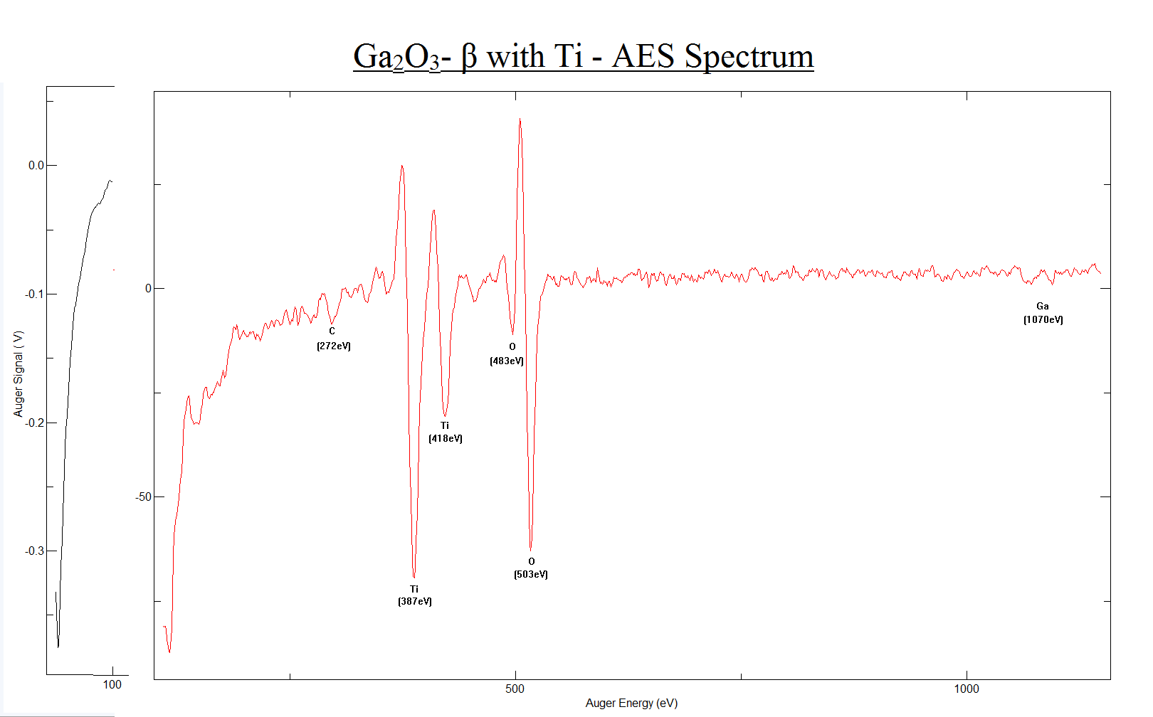 Ga2O3-β with TI - AES Spectrum